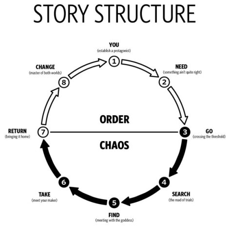 storystructure.jpg